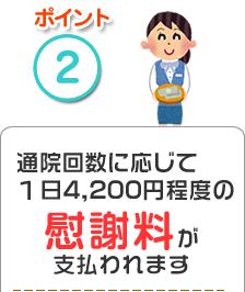 ポイント2、通院回数に応じて1日4200円程度の慰謝料が支払われます